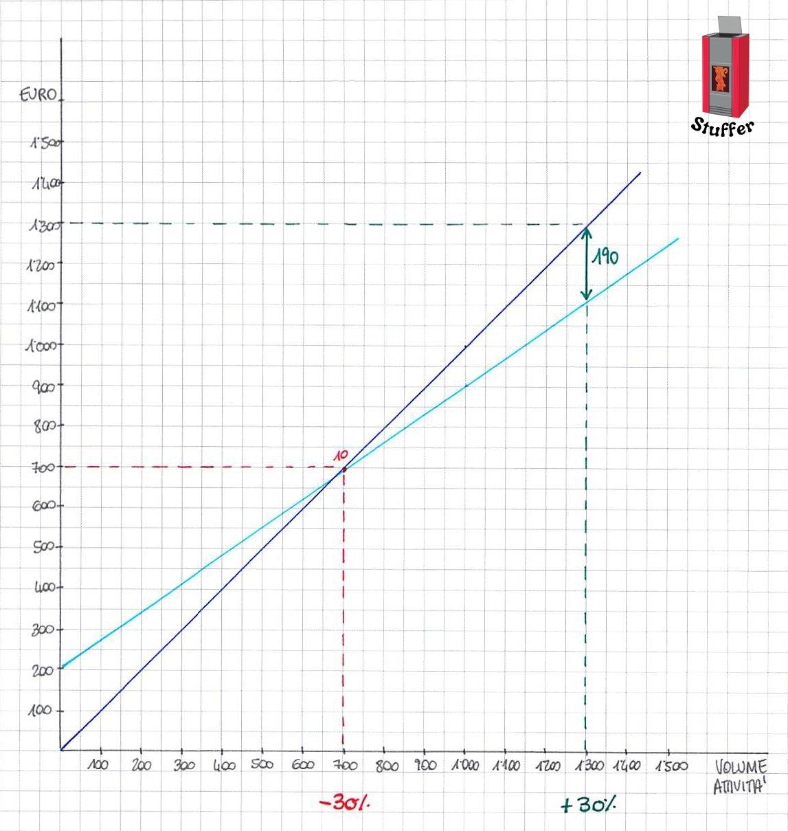 Grafico che rappresenta l'aumento e la diminuzione dei ricavi di Stuffer