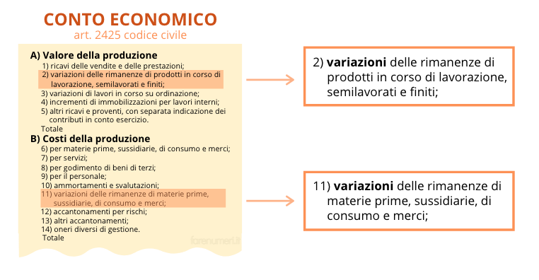 La variazione delle rimanenze del conto economico
