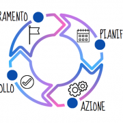 Le 4 fasi del ciclo di Deming: plan, do, check, act