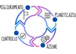 Le 4 fasi del ciclo di Deming: plan, do, check, act