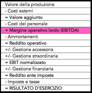 Spiegazione dell'indice di bilancio: margine operativo lordo