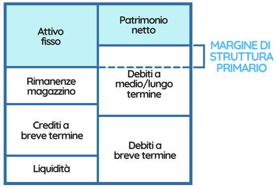 Tabella che rappresenta il margine di struttura primario