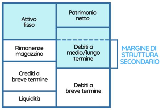 Tabella che rappresenta il margine di struttura secondario