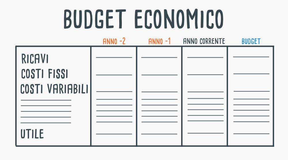 Schema che rappresenta la struttura del budget economico
