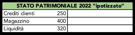 Tabella con dati ipotizzati dello stato patrimoniale 2017