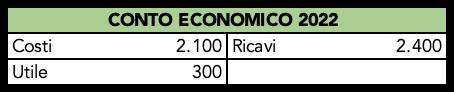 Tabella con il conto economico