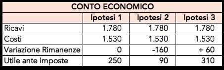 Ipotesi della variazione delle rimanenze nel conto economico
