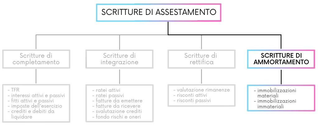 Le scritture di ammortamento tra le scritture di assestamento