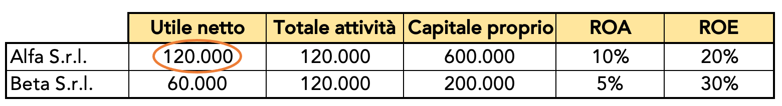 Esempi di calcolo di ROA e ROE