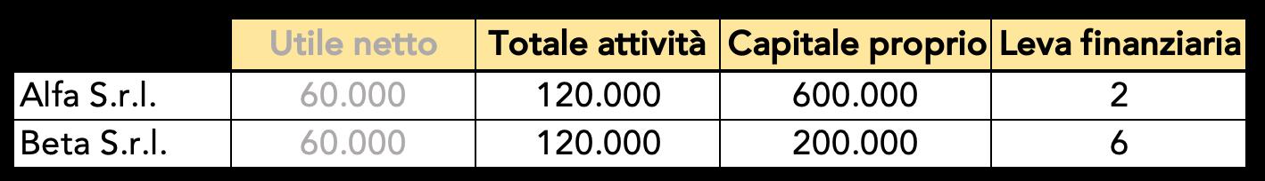 Esempio di calcolo della leva finanziaria