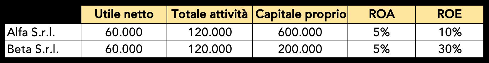 Ipotesi di ROA e ROE di due aziende con lo stesso utile netto e totale attività