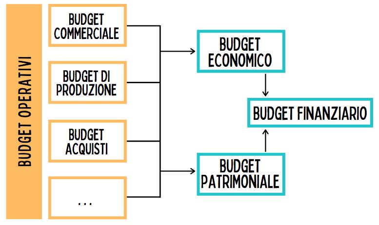 Lo scopo dei budget operativi