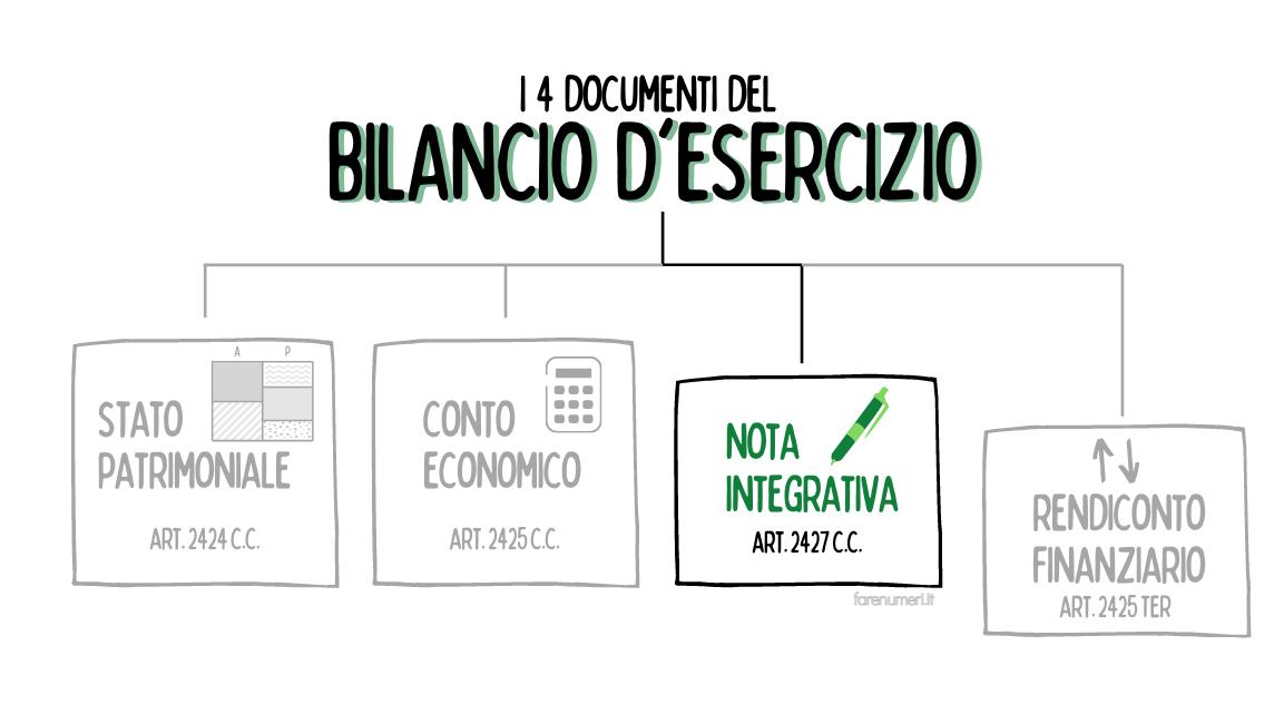 La nota integrativa è uno dei documenti che compongono il bilancio aziendale