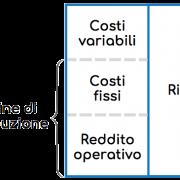 Schema raffigurato il calcolo del margine di contribuzione