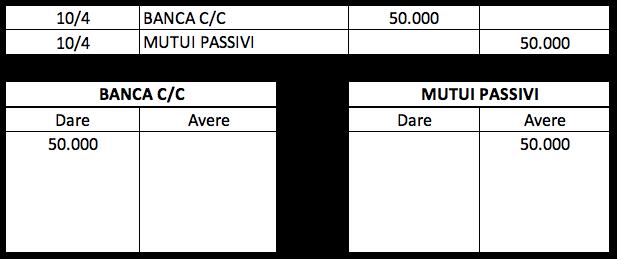 Esempio di registrazione del pagamento di una rata del mutuo con la partita doppia