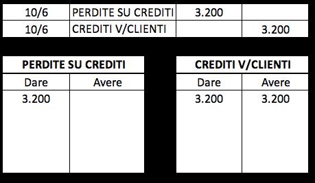 Esempio di una perdita su crediti con la partita doppia