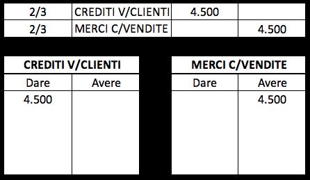 Esempio di registrazione della vendita di prodotti con la partita doppia