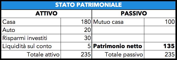 Tabella di esempio con lo stato patrimoniale