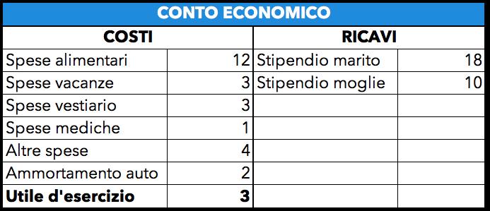 Tabella di esempio con il conto economico
