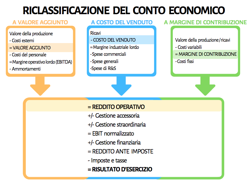 Schema riepilogativo con le 3 tipologie di riclassificazione del conto economico