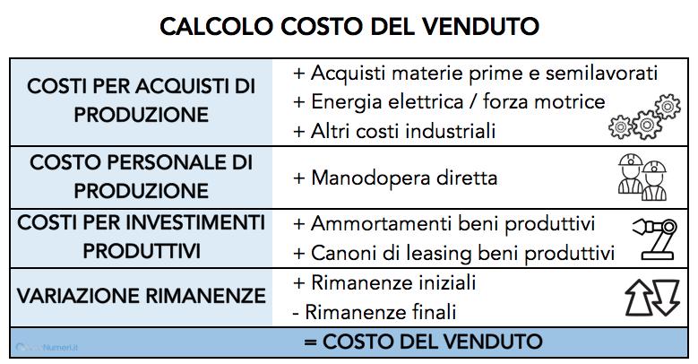 Tabella che spiega il calcolo del costo del venduto