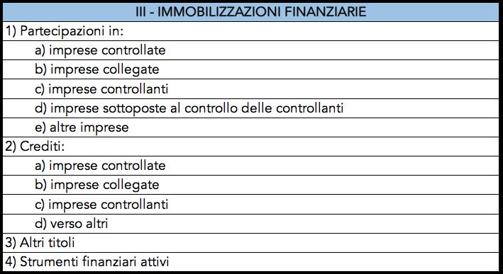 Tabella con elencate alcune immobilizzazioni finanziarie