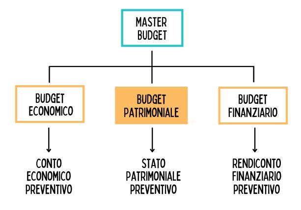 Il budget patrimoniale come previsione dello stato patrimoniale