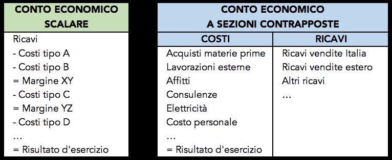 Tabella di confronto tra il conto economico scalare e quello a sezioni contrapposte