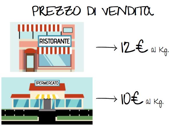 Disegni che differenziano i prezzi di vendita tra varie tipologie di cliente