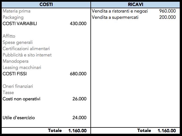 Tabella con riclassificazione del conto economico per costi fissi e costi variabili