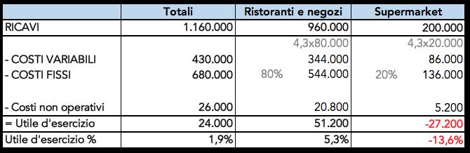 Tabella con esempio per ripartire i costi per tipologia di cliente
