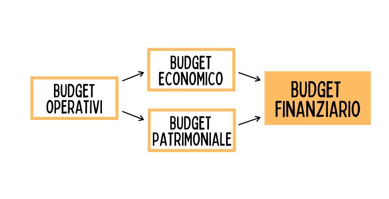 Da che parte iniziare per calcolare il budget finanziario