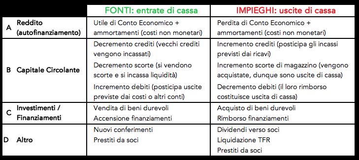 Tabelle di 4 tipologie di entrate ed uscite di cassa