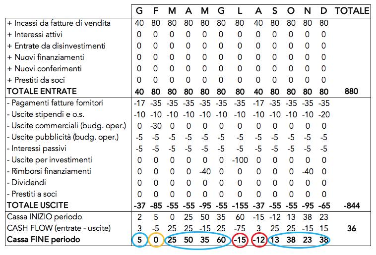 Tabella che riporta un esempio del budget di cassa