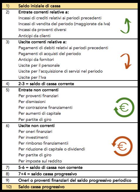 Tabella con un esempio del budget di tesoreria