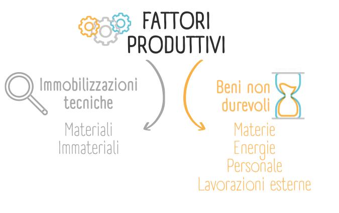 Schema che raffigura i beni non durevoli tra i fattori produttivi