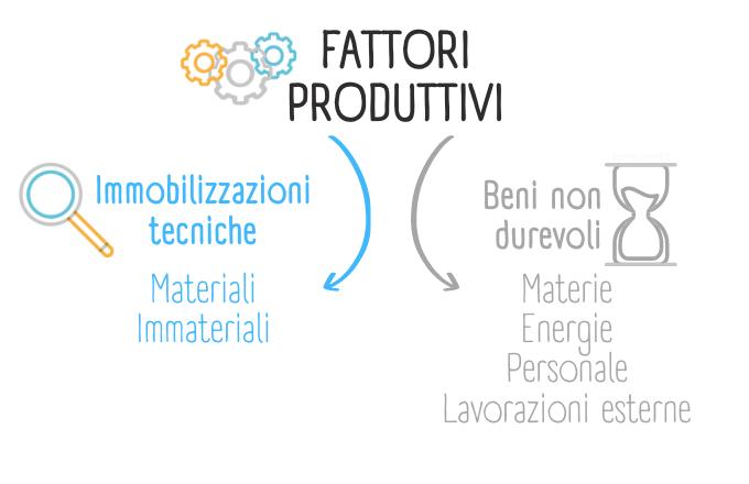 Schema che raffigura le immobilizzazioni tecniche tra i fattori produttivi