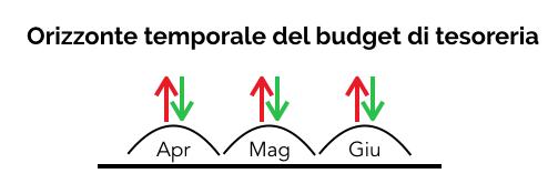 Orizzonte temporale del budget di tesoreria