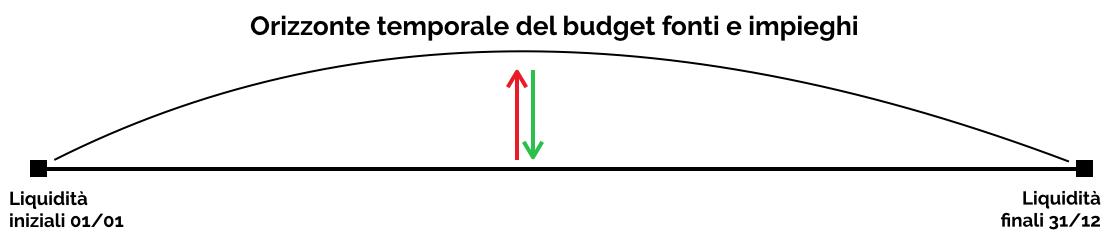 Orizzonte temporale budget fonti e impieghi