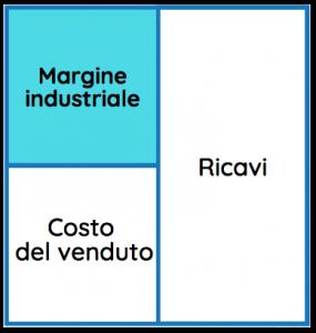 Schema che rappresenta il calcolo del margine industriale