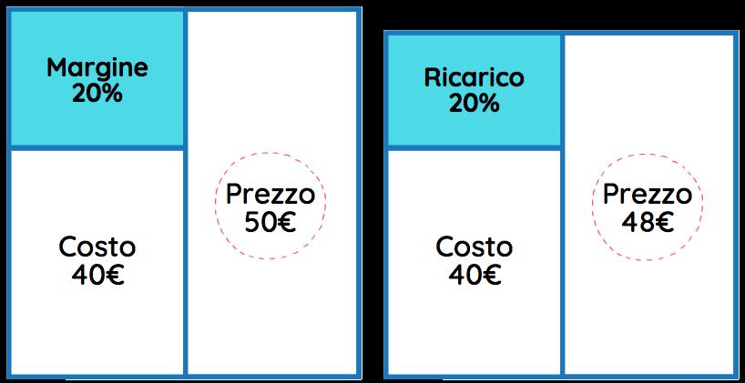 Schema che rappresenta la differenza tra margine e ricarico