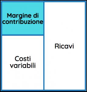 Schema che rappresenta il calcolo del margine di contribuzione