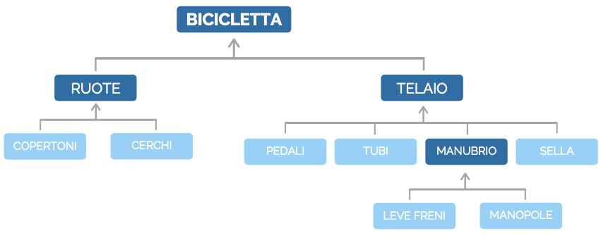 Esempio della distinta base di una bicicletta