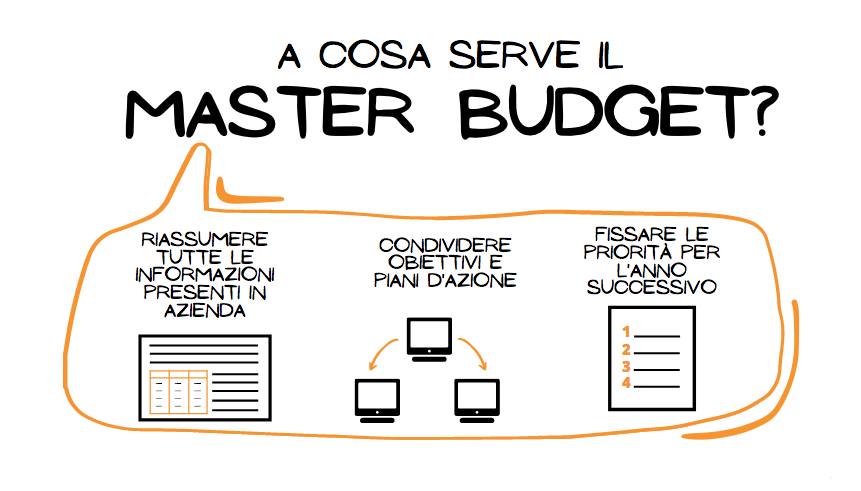 A cosa serve il master budget
