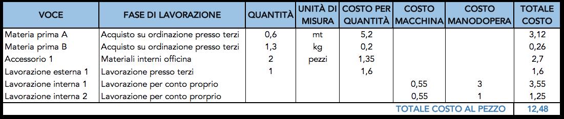 Esempio tabella di distinta base con materie prime e lavorazioni