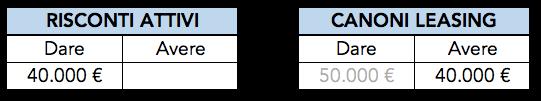 Esempio di rettifica del costo anno X