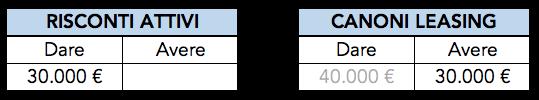 Esempio di rettifica del costo anno X+1