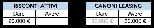 Esempio di rettifica del costo anno X+2