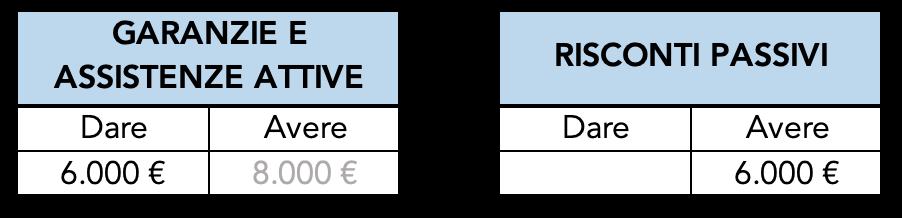 Esempio di rettifica del ricavo anno X+1