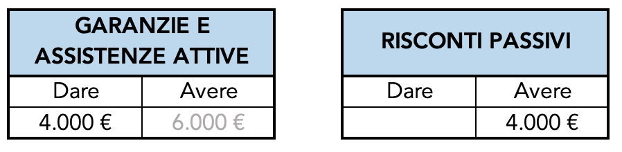Esempio di rettifica del ricavo anno X+2